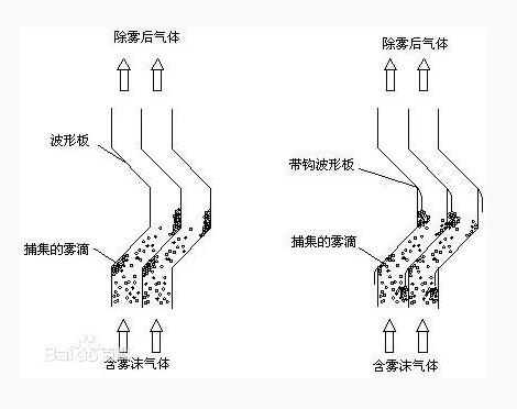 折流板除沫器内部结构图