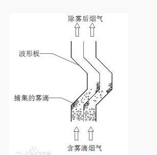 折流板除沫器结构图