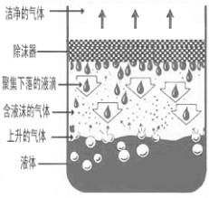 丝网除沫器工作原理